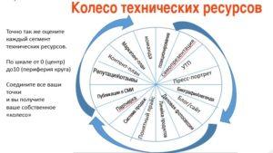 Колесо технических ресурсов